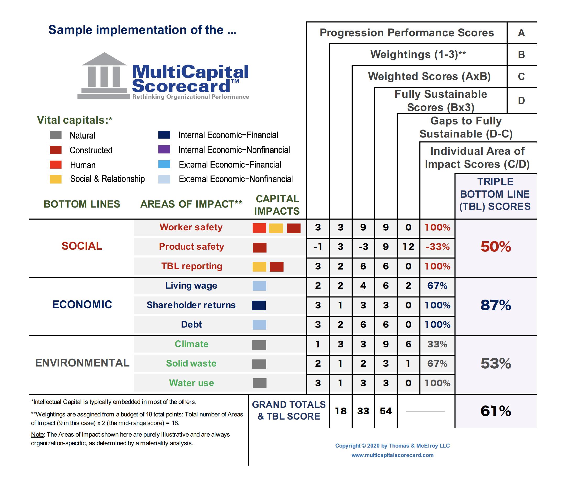 About MultiCapital Scorecard | MultiCapital Scorecard®